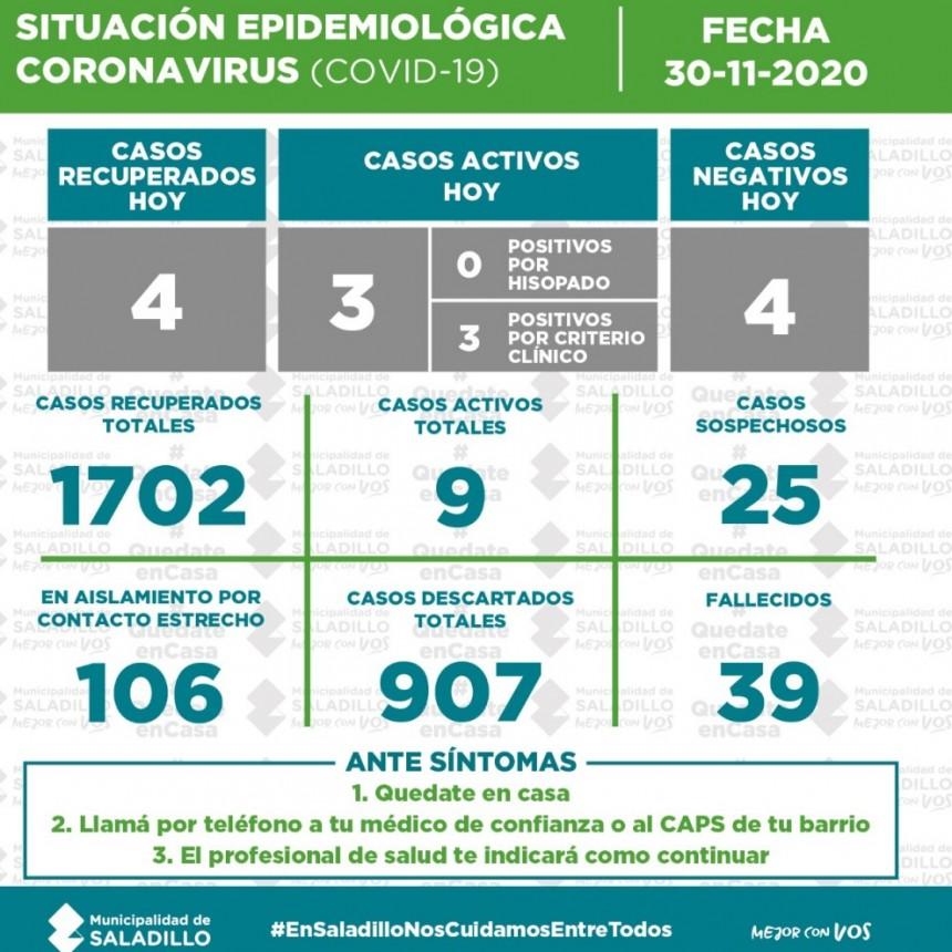 SITUACIÓN EPIDEMIOLÓGICA EN SALADILLO AL 30/11/2020